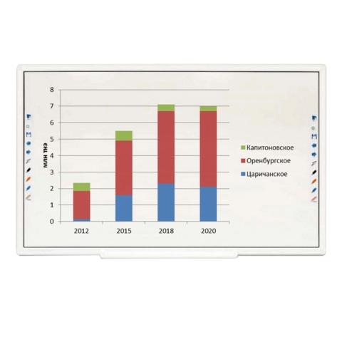 """Интерактивная доска 89"""" TRIUMPH BOARD MULTI Touch6, оптическая, 194×113 см, 16:9, USB, 6 пользователей"""